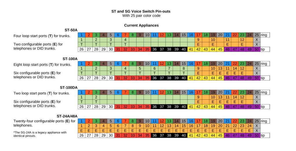 ST-50A, ST-100A, ST-100DA, ST-24A, ST-48A